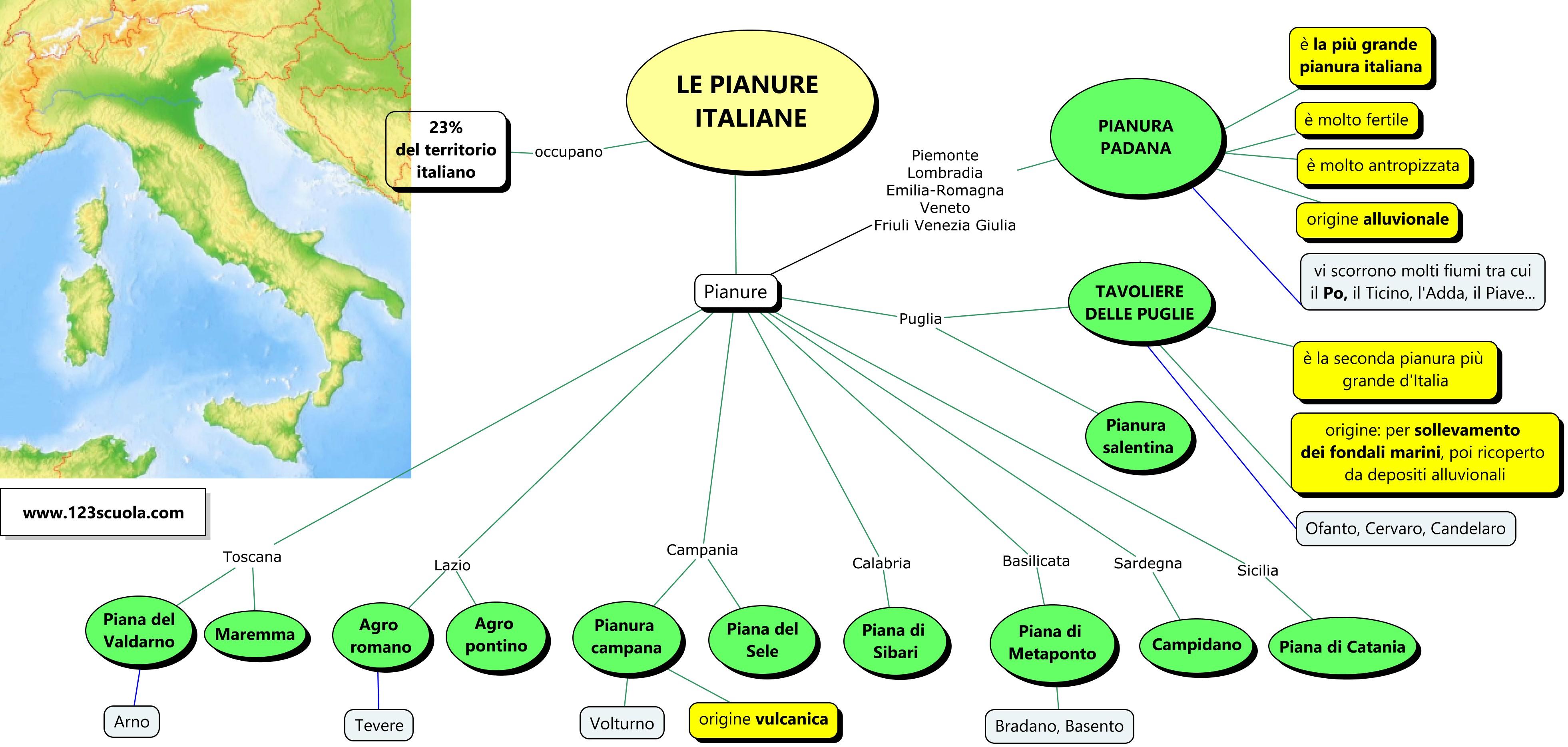 Mappa concettuale - Le pianure italiane